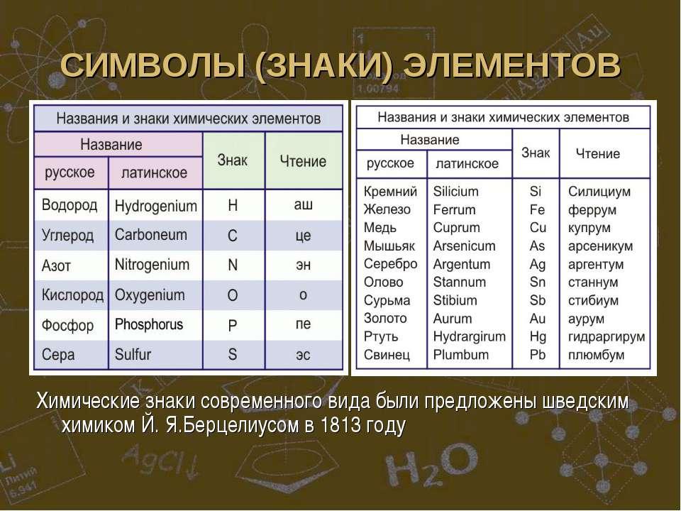 СИМВОЛЫ (ЗНАКИ) ЭЛЕМЕНТОВ Химические знаки современного вида были предложены ...