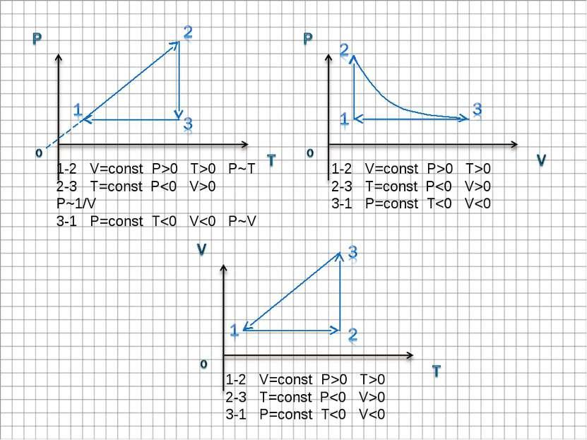 1-2 V=const P>0 T>0 P~T 2-3 T=const P0 P~1/V 3-1 P=const T0 2-3 T=const P0 3-...