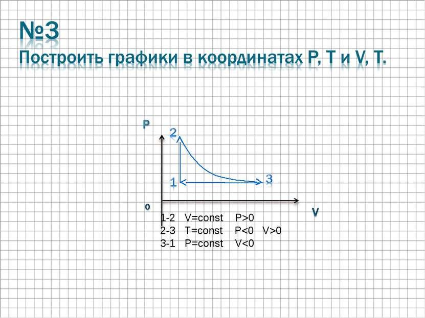 1-2 V=const P>0 2-3 T=const P0 3-1 P=const V