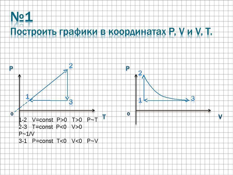 1-2 V=const P>0 T>0 P~T 2-3 T=const P0 P~1/V 3-1 P=const T