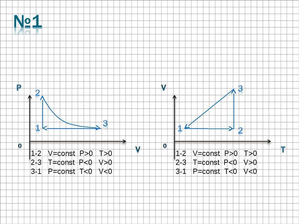 1-2 V=const P>0 T>0 2-3 T=const P0 3-1 P=const T0 2-3 T=const P0 3-1 P=const T