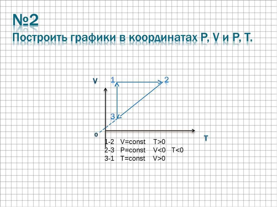 1-2 V=const T>0 2-3 P=const V