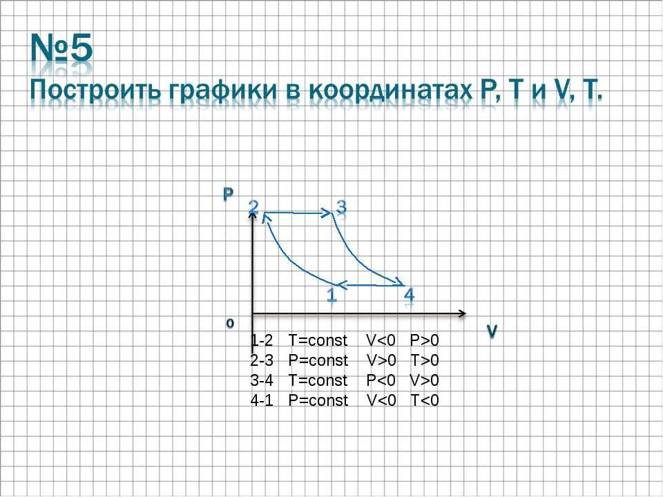 1-2 T=const V0 2-3 P=const V>0 T>0 3-4 T=const P0 4-1 P=const V