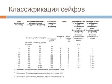 Классификация сейфов Класс устойчивости к взлому Испытание на взлом с использ...