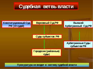 Судебная ветвь власти Конституционный Суд РФ (19 судей) Верховный Суд РФ Высш...