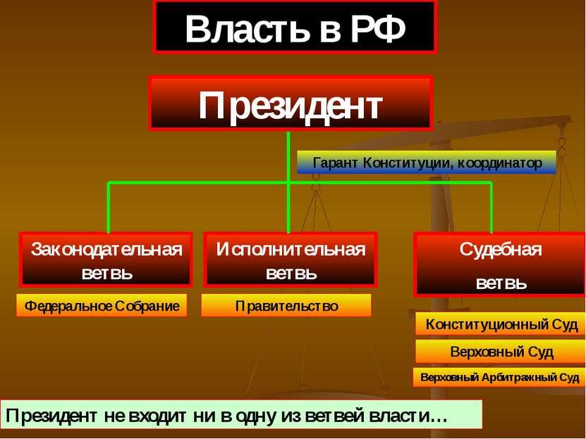 Законодательная ветвь Судебная ветвь Власть в РФ Исполнительная ветвь Федерал...