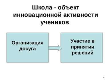 * Школа - объект инновационной активности учеников Организация досуга Участие...