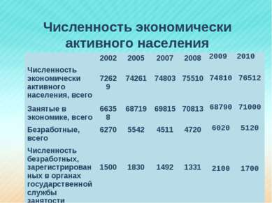 Численность экономически активного населения 2002 2005 2007 2008 2009 2010 Чи...