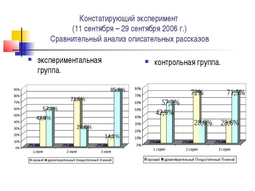 Констатирующий эксперимент (11 сентября – 29 сентября 2006 г.) Сравнительный ...