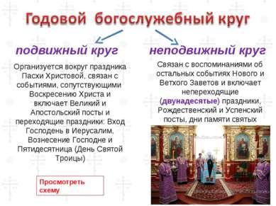 Организуется вокруг праздника Пасхи Христовой, связан с событиями, сопутствую...