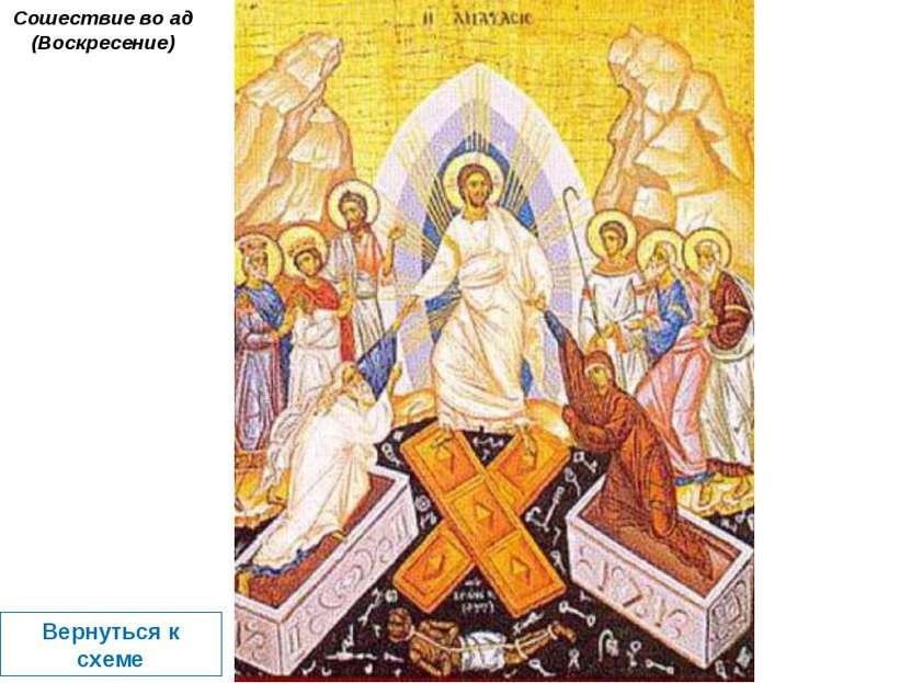 Сошествие во ад (Воскресение) Вернуться к схеме