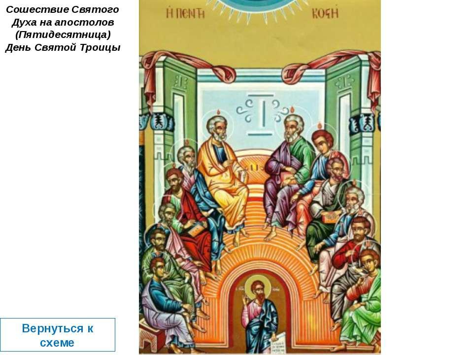 Сошествие Святого Духа на апостолов (Пятидесятница) День Святой Троицы Вернут...