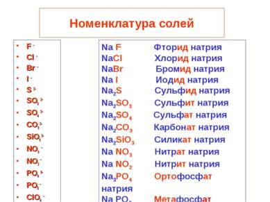 Номенклатура солей F – Cl – Br – I – S 2- SO3 2- SO4 2- CO3 2- SiO3 2- NO3 – ...