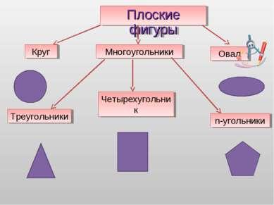 Плоские фигуры Круг Многоугольники Овал Четырехугольник Треугольники n-угольники