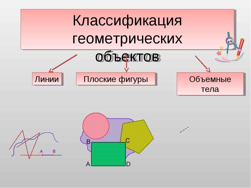 Классификация геометрических объектов Линии Плоские фигуры Объемные тела