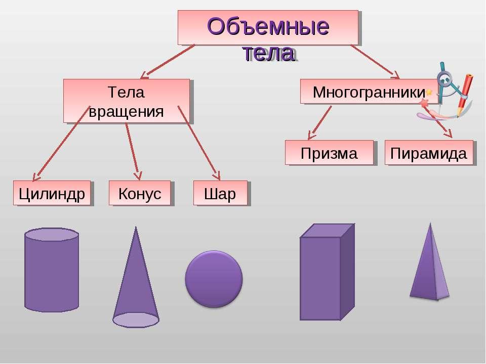 Объемные тела Тела вращения Многогранники Призма Пирамида Конус Цилиндр Шар