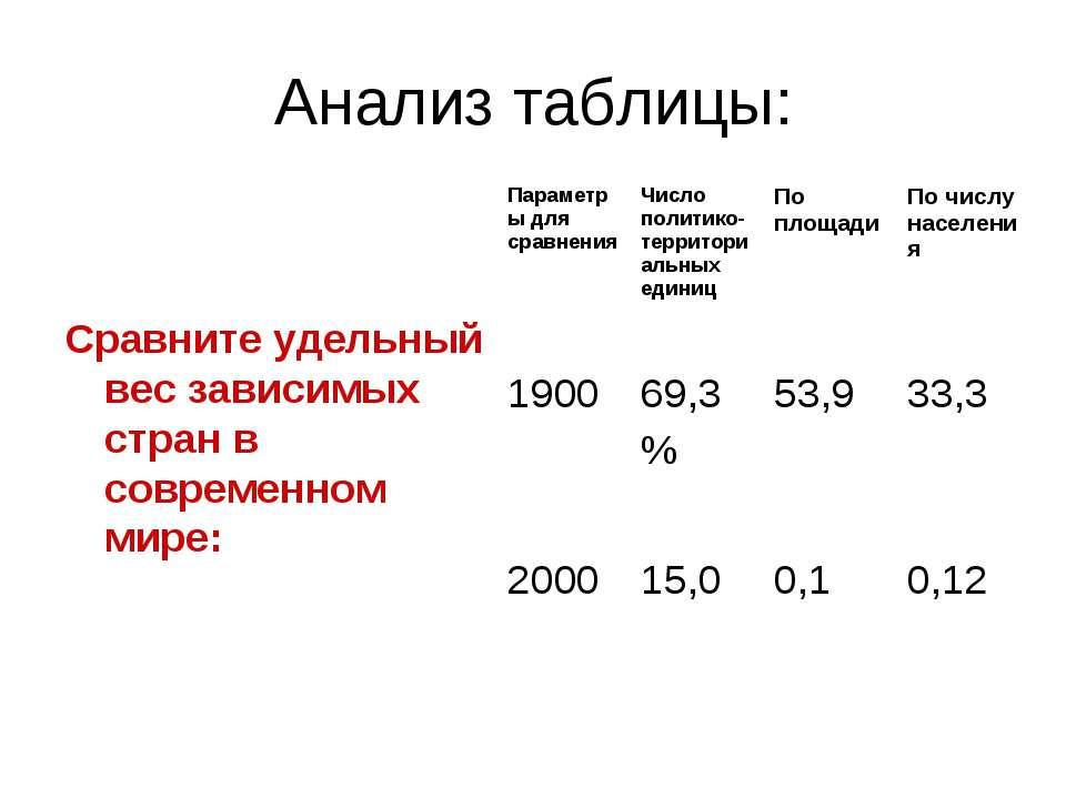 Анализ таблицы: Сравните удельный вес зависимых стран в современном мире: Пар...