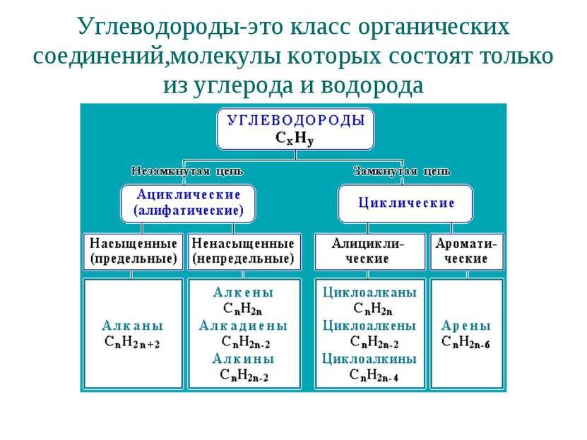 Углеводороды-это класс органических соединений,молекулы которых состоят тольк...