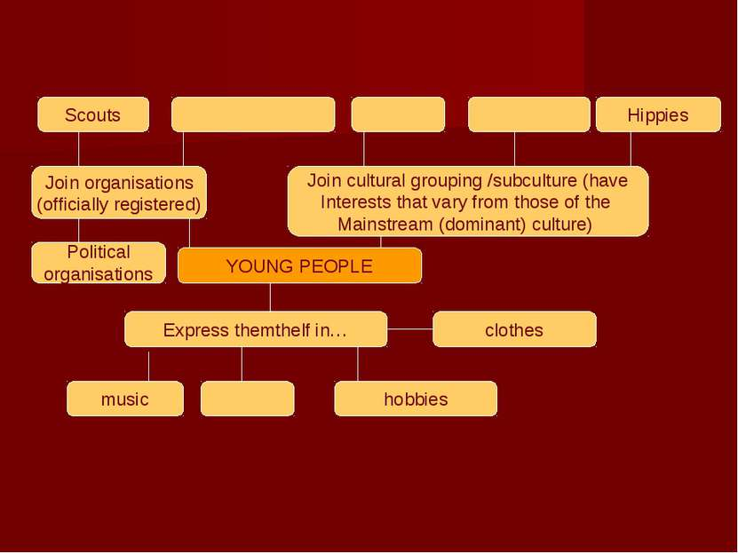 Scouts Hippies Join organisations (officially registered) Join cultural group...