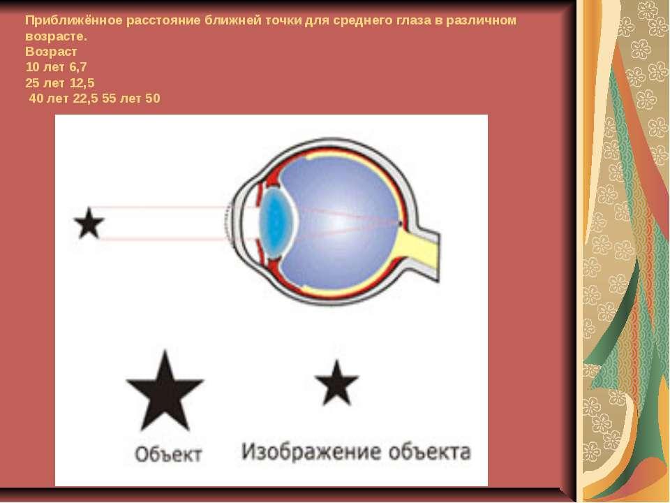 Приближённое расстояние ближней точки для среднего глаза в различном возрасте...