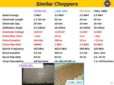 * Similar Choppers CERN-SPL LANL-SNS  CERN-SPL LANL-SNS RAL/ESS FNAL HINS Be...