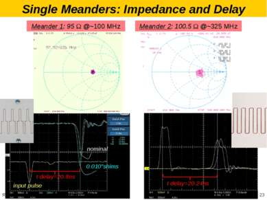 Single Meanders: Impedance and Delay Meander 1: 95 Ω @~100 MHz Meander 2: 100...