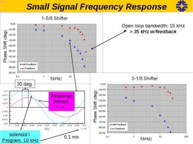 Small Signal Frequency Response Open loop bandwidth: 15 kHz > 35 kHz w/feedba...