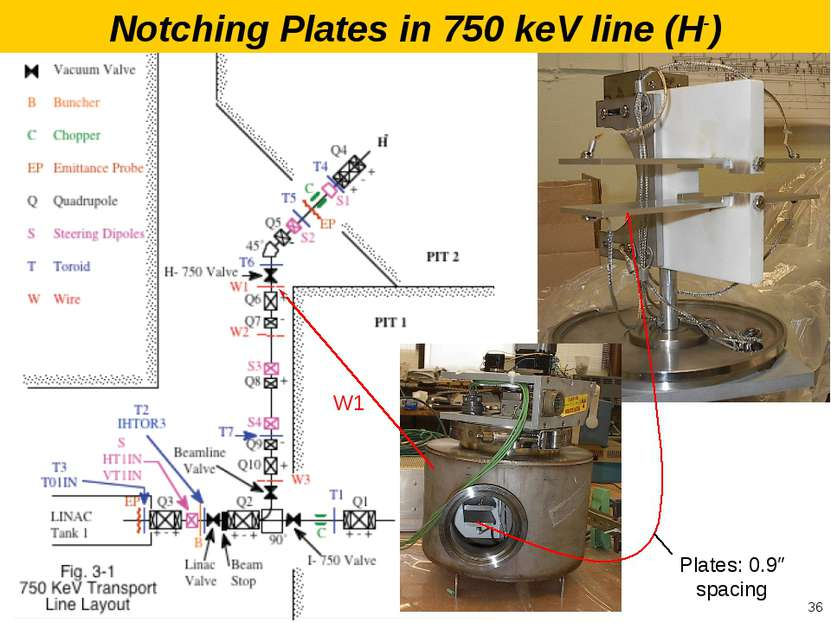 Plates: 0.9″ spacing W1 * Notching Plates in 750 keV line (H-)