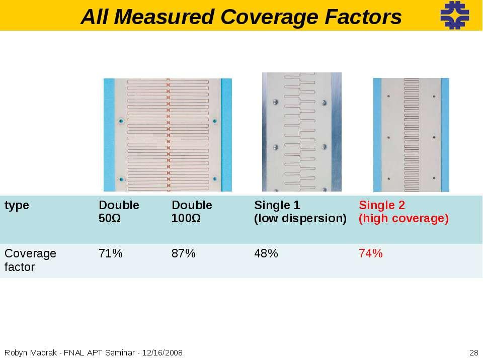 All Measured Coverage Factors * Robyn Madrak - FNAL APT Seminar - 12/16/2008 ...
