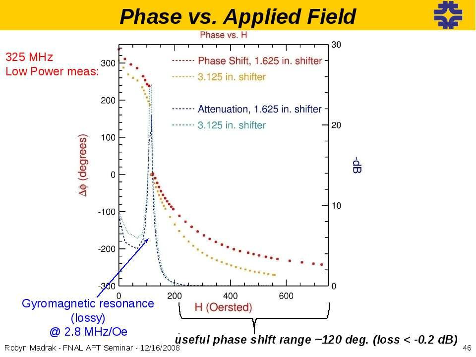 useful phase shift range ~120 deg. (loss < -0.2 dB) Gyromagnetic resonance (l...