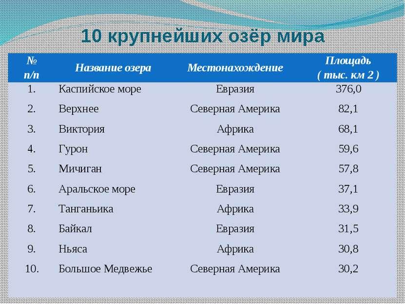 10 крупнейших озёр мира № п/п Название озера Местонахождение Площадь ( тыс. к...