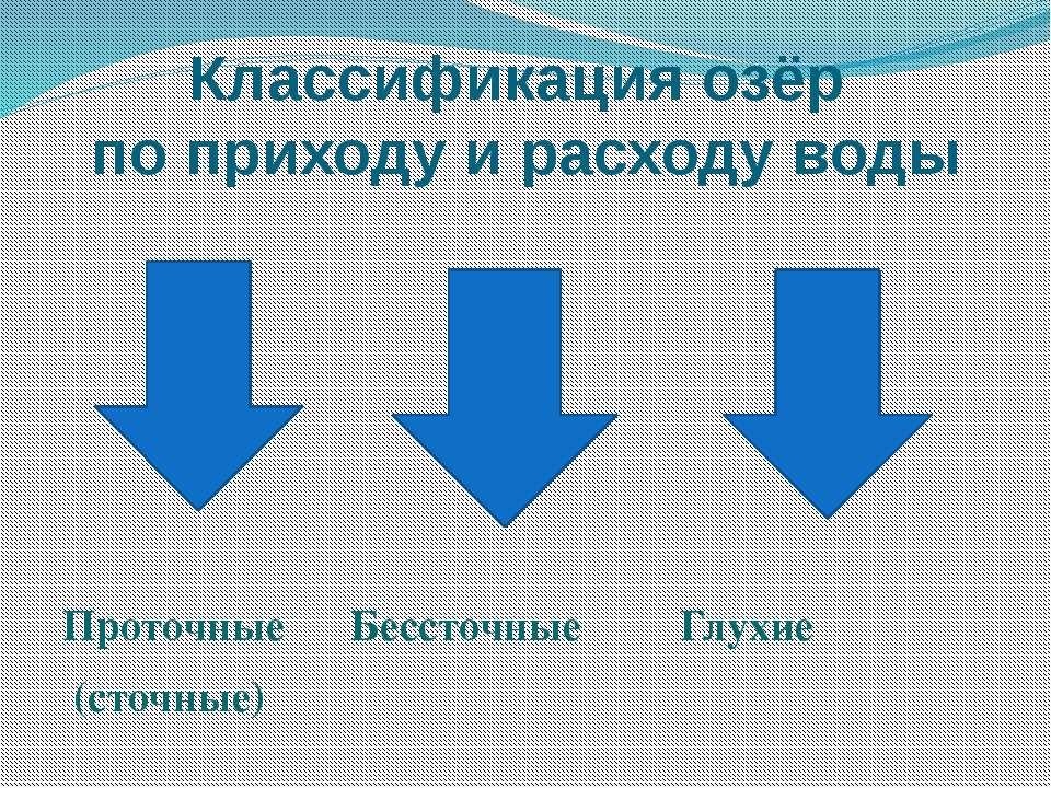 Классификация озёр по приходу и расходу воды Проточные Бессточные Глухие (сто...