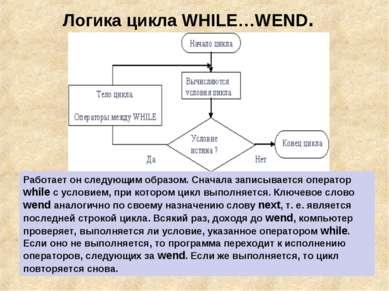 Логика цикла WHILE…WEND. Работает он следующим образом. Сначала записывается ...