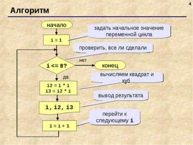 * Алгоритм начало i, i2, i3 конец нет да i