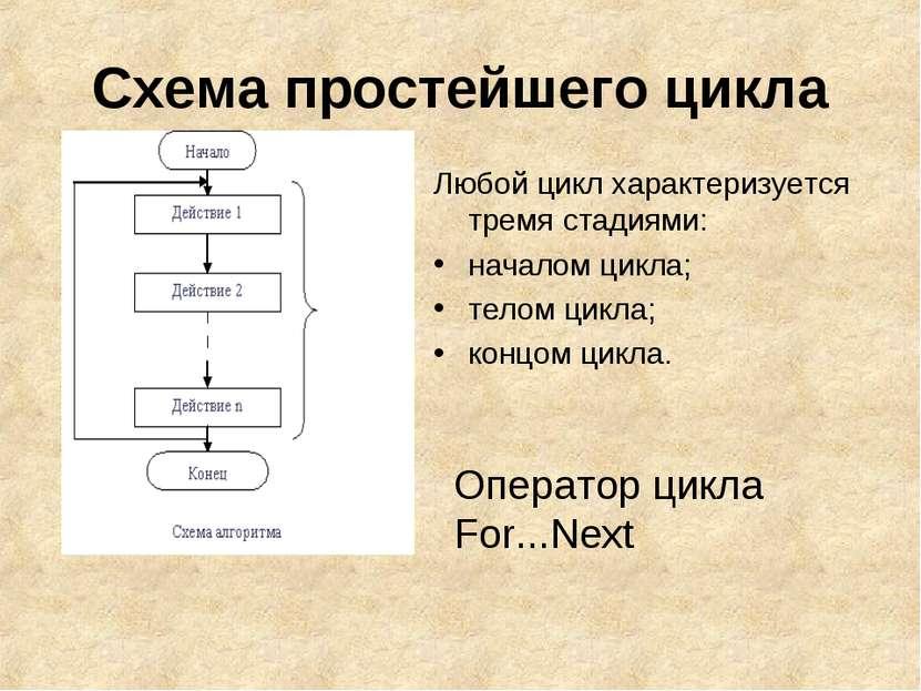 Схема простейшего цикла Любой цикл характеризуется тремя стадиями: началом ци...