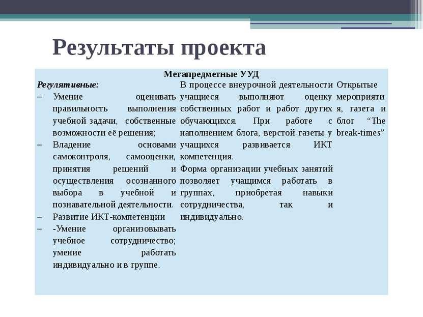 Результаты проекта МетапредметныеУУД Регулятивные: Умение оценивать правильн...