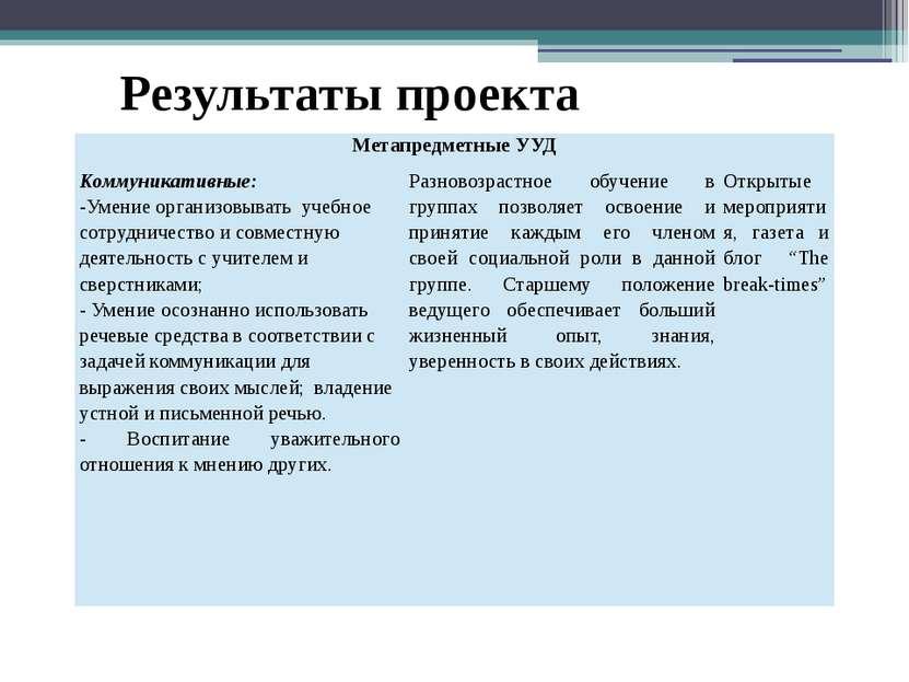 Результаты проекта МетапредметныеУУД Коммуникативные: -Умение организовывать ...