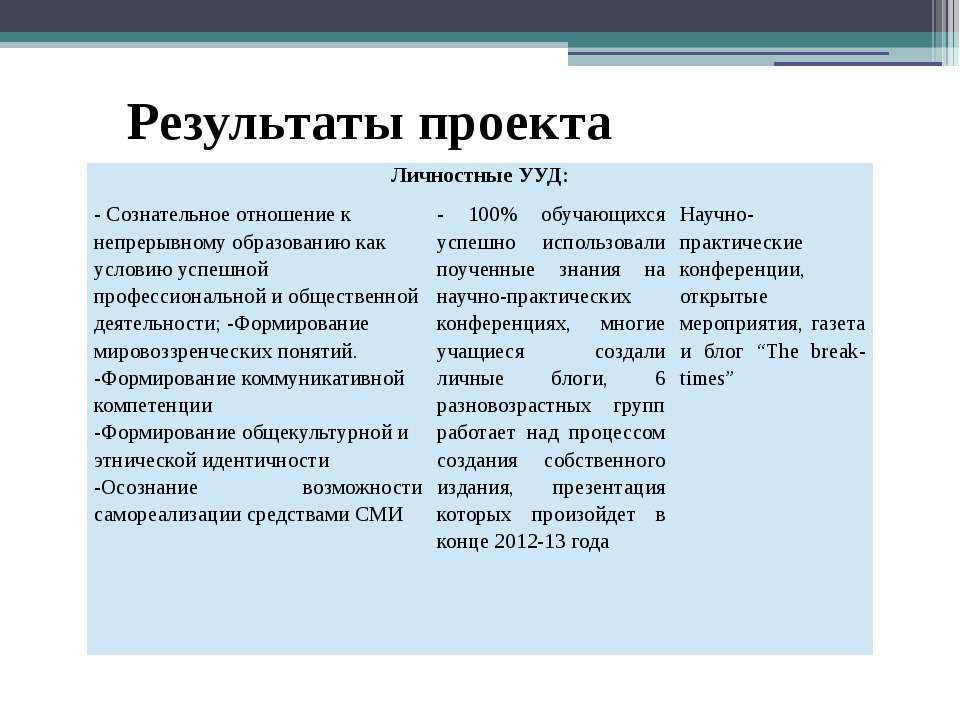 Результаты проекта Личностные УУД: -Сознательное отношение к непрерывному обр...