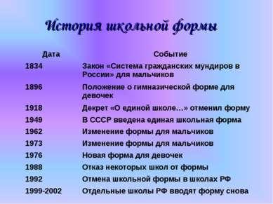 История школьной формы Дата Событие 1834 Закон «Система гражданских мундиров ...