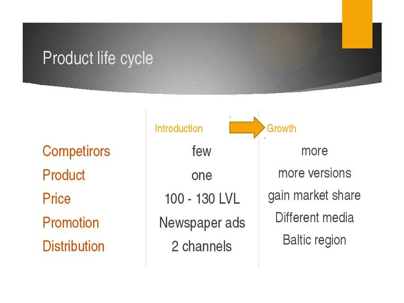 Product life cycle Introduction Competirors Product Price Promotion Distribut...