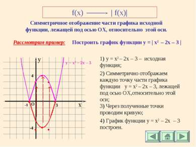 f(x) | f(x)| Симметричное отображение части графика исходной функции, лежащей...