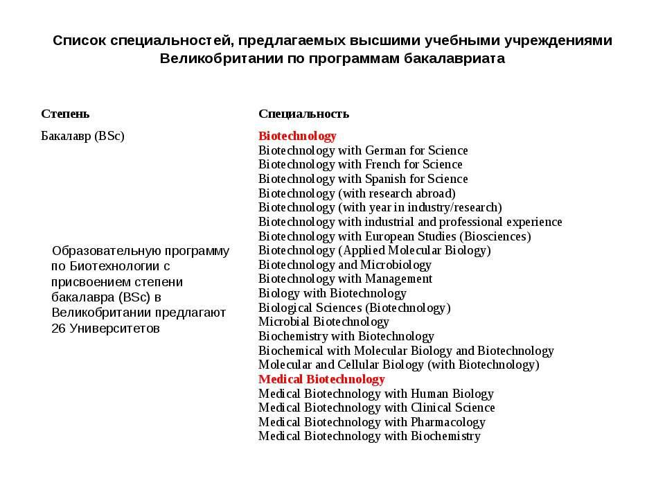 Список специальностей, предлагаемых высшими учебными учреждениями Великобрита...