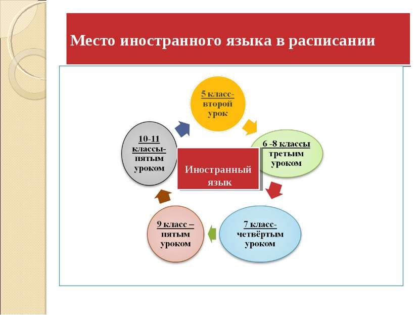 Место иностранного языка в расписании Иностранный язык