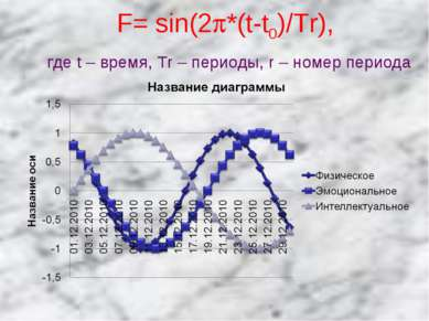 F= sin(2 *(t-t0)/Tr), где t – время, Tr – периоды, r – номер периода