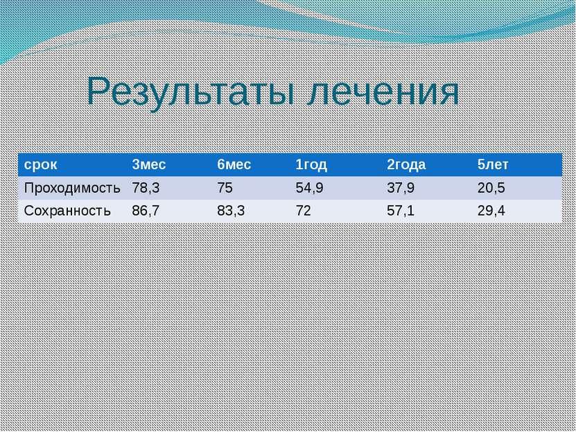 Результаты лечения срок 3мес 6мес 1год 2года 5лет Проходимость 78,3 75 54,9 3...