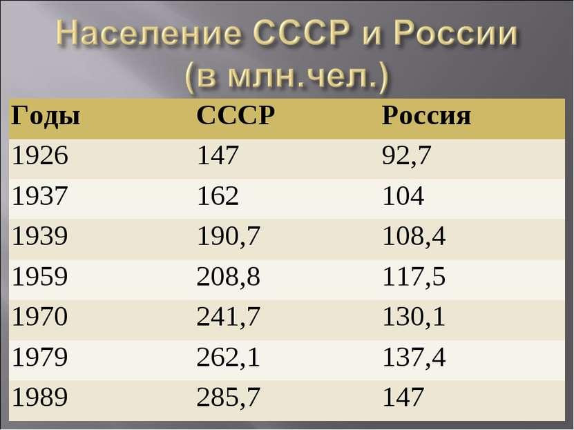 Годы СССР Россия 1926 147 92,7 1937 162 104 1939 190,7 108,4 1959 208,8 117,5...