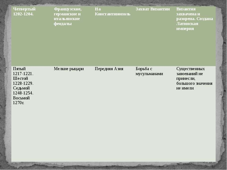 Четвертый 1202-1204. Французские, германские и итальянские феодалы На Констан...