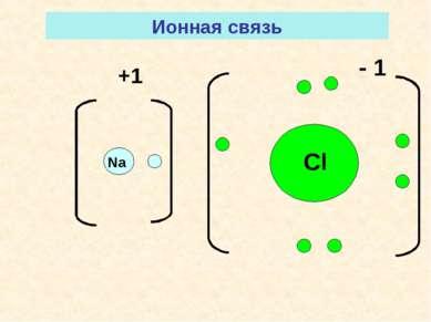 Na Cl +1 - 1 Ионная связь