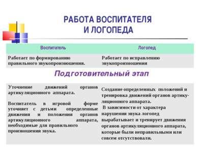 РАБОТА ВОСПИТАТЕЛЯ И ЛОГОПЕДА Воспитатель Логопед Работает по формированию пр...