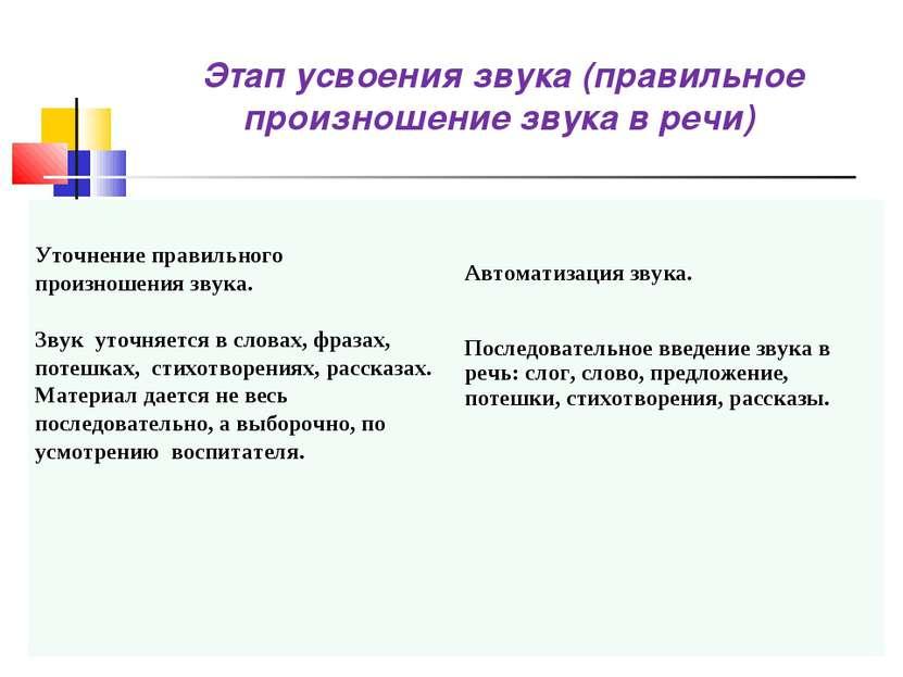 Этап усвоения звука (правильное произношение звука в речи) Уточнение правильн...